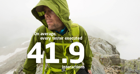On average, every tester executed 41.9 interactions